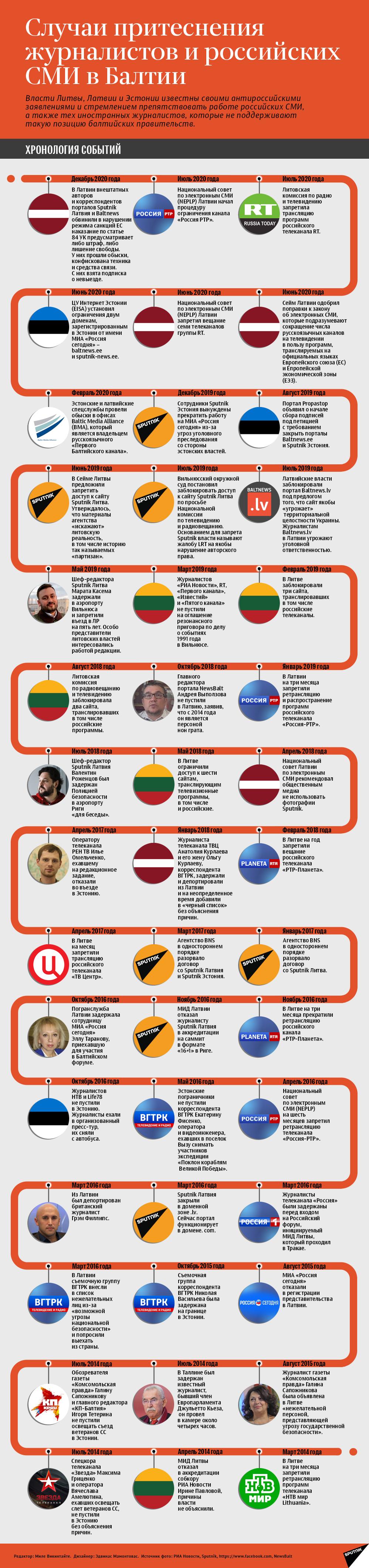 Случаи притеснения журналистов и российских СМИ в Балтии - Sputnik Беларусь