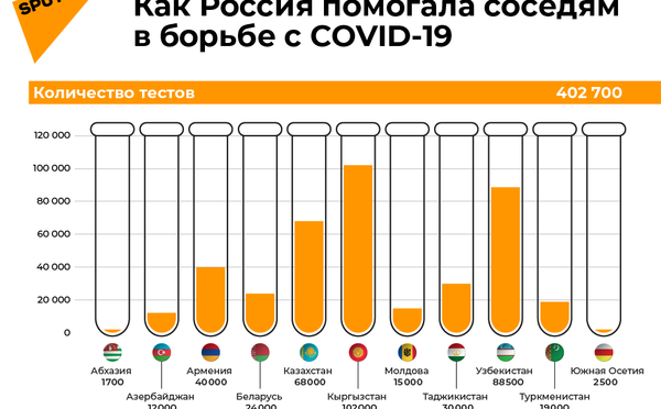 Как Россия помогала соседям в борьбе с COVID-19 - Sputnik Беларусь