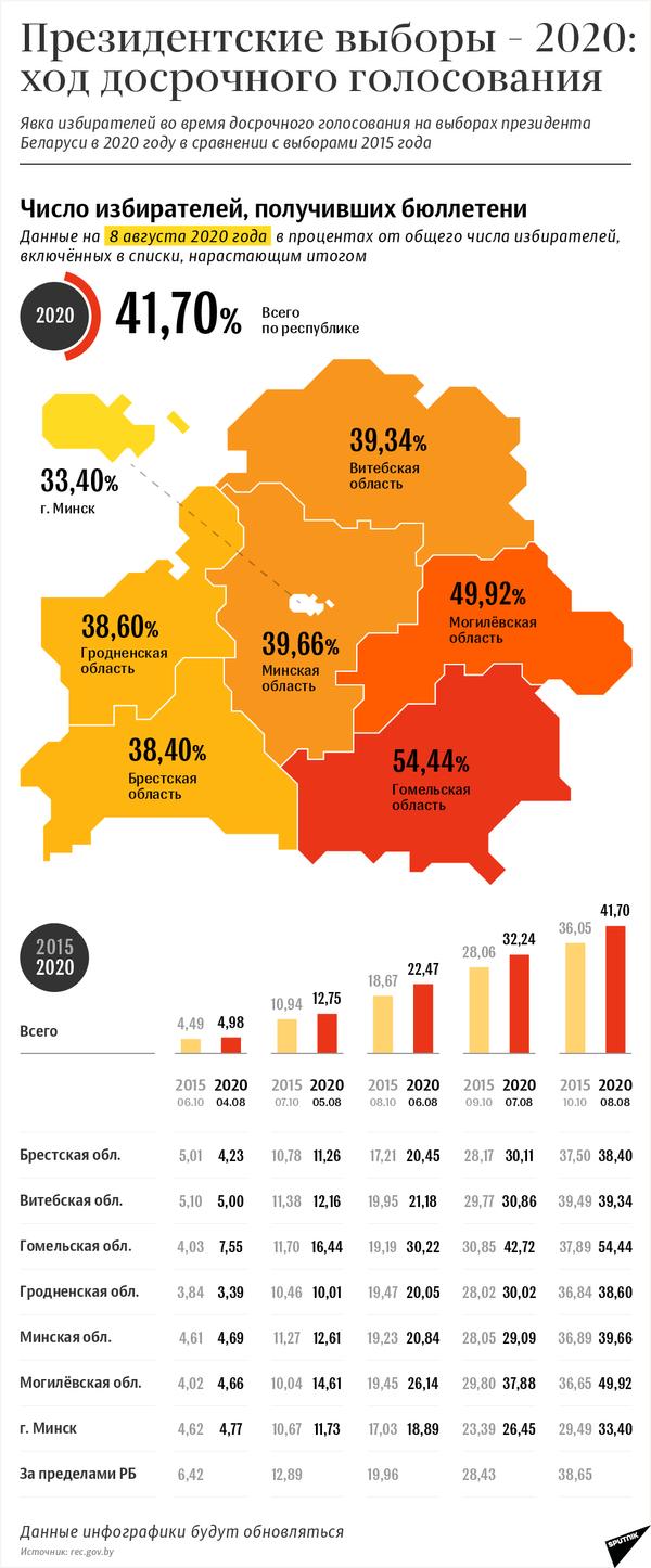 Президентские выборы – 2020: явка избирателей на досрочном голосовании | Инфографика sputnik.by - Sputnik Беларусь