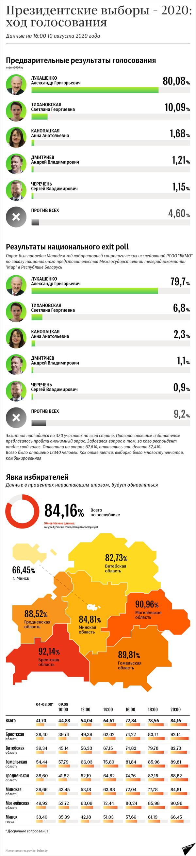 Президентские выборы – 2020: ход голосования 9 августа | Инфографика sputnik.by - Sputnik Беларусь