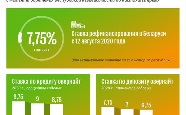 Ставка рефинансирования Нацбанка РБ с 12.08.2020   Инфографика sputnik.by - Sputnik Беларусь