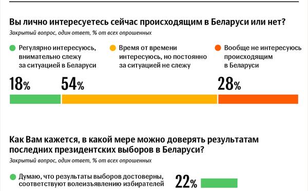 Отношение россиян к президентским выборам в Беларуси: опрос ВЦИОМ - Sputnik Беларусь