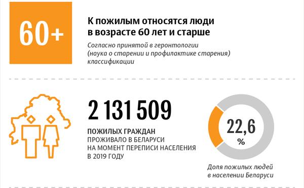 Пожилые люди в Беларуси: статистические данные - Sputnik Беларусь