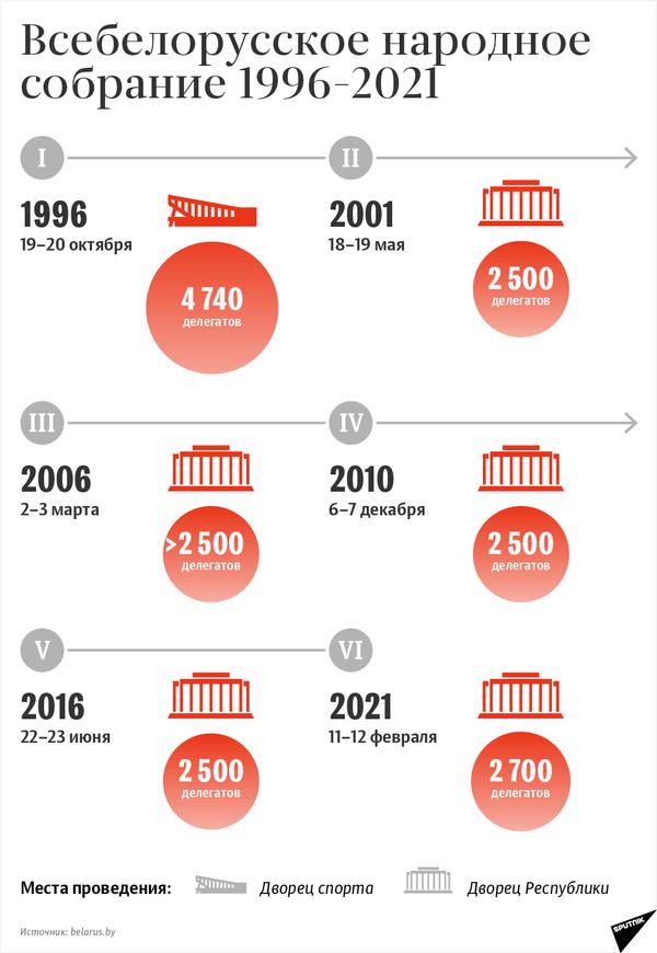 Всебелорусское народное собрание: хронология 1996–2021 - Sputnik Беларусь