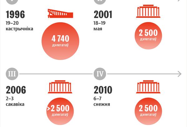 Усебеларускі народны сход: храналогія 1996–2021 - Sputnik Беларусь