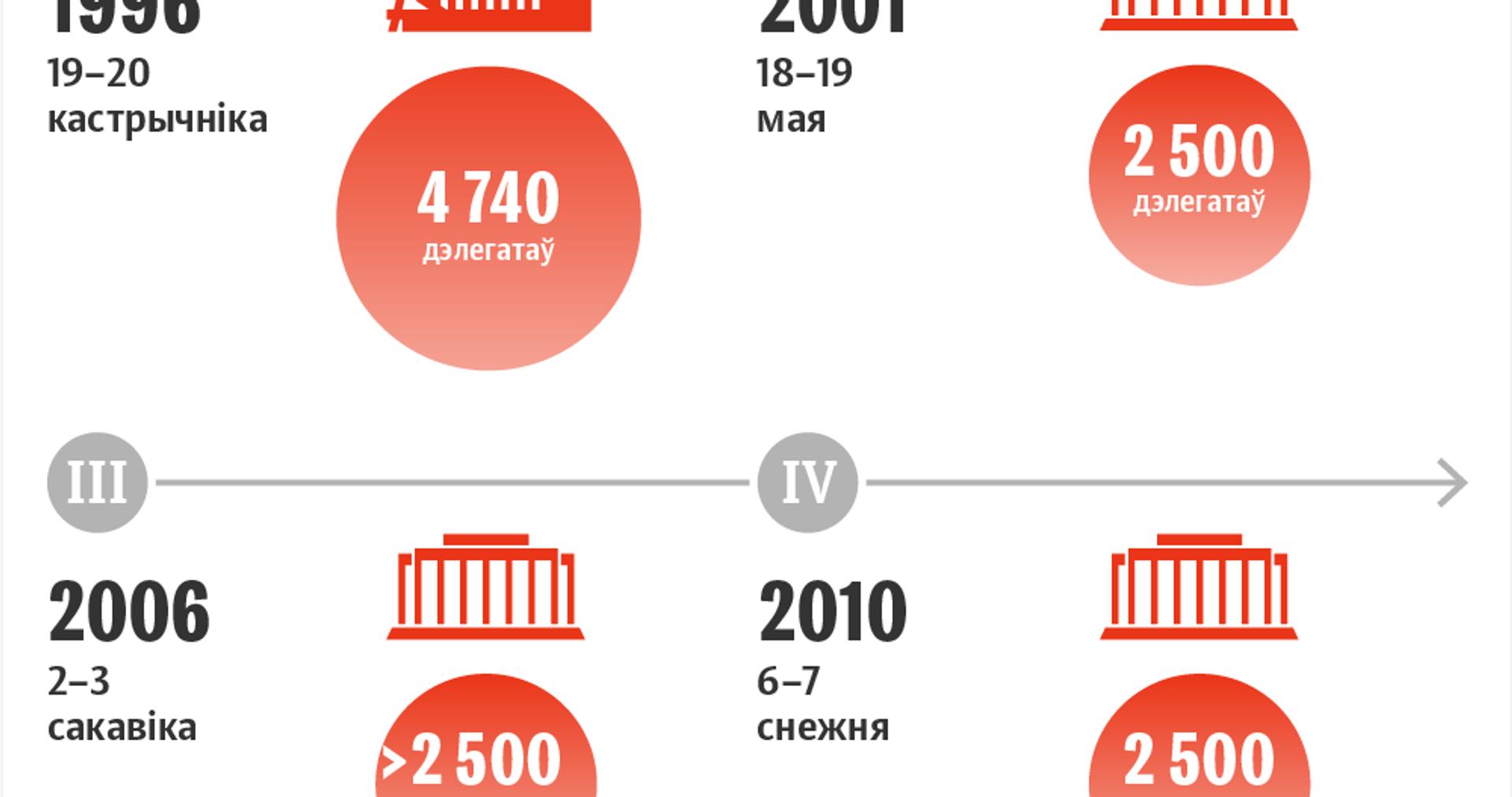 Усебеларускі народны сход: храналогія 1996–2021 - Sputnik Беларусь, 1920, 10.02.2021