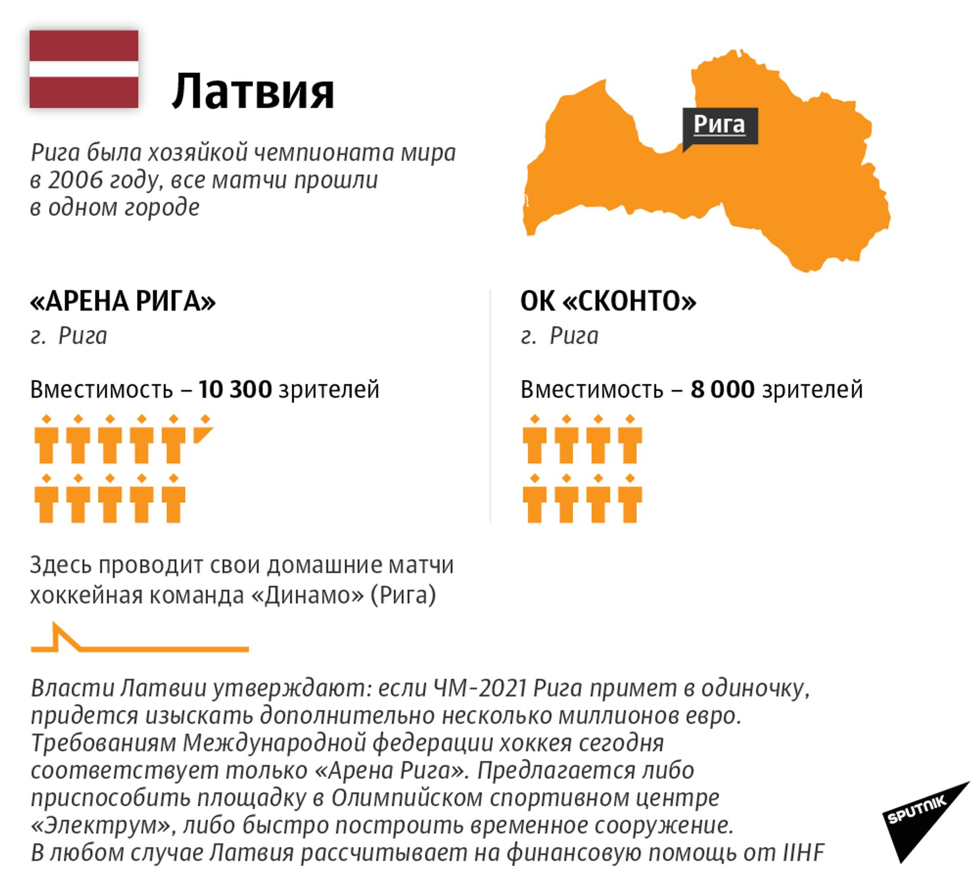IIHF рассказала, где и как пройдет чемпионат мира по хоккею - Sputnik Беларусь, 1920, 01.02.2021