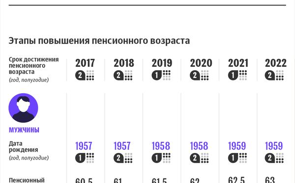 Этапы повышения пенсионного возраста и минимального страхового стажа в Беларуси | Инфографика sputnik.by - Sputnik Беларусь