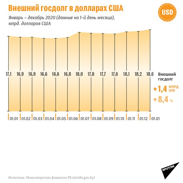 Внешний госдолг Беларуси в 2020 году - Sputnik Беларусь