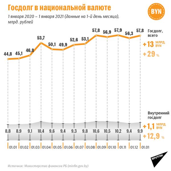 Госдолг Беларуси в 2020 году в национальной валюте - Sputnik Беларусь