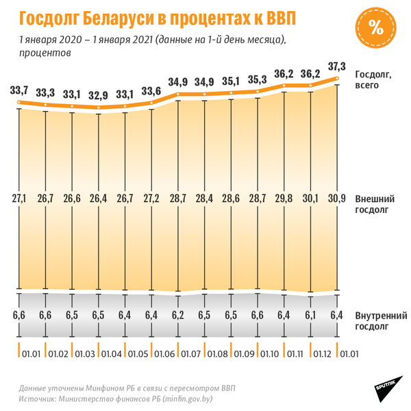 Госдолг Беларуси в 2020 году в процентах к ВВП - Sputnik Беларусь