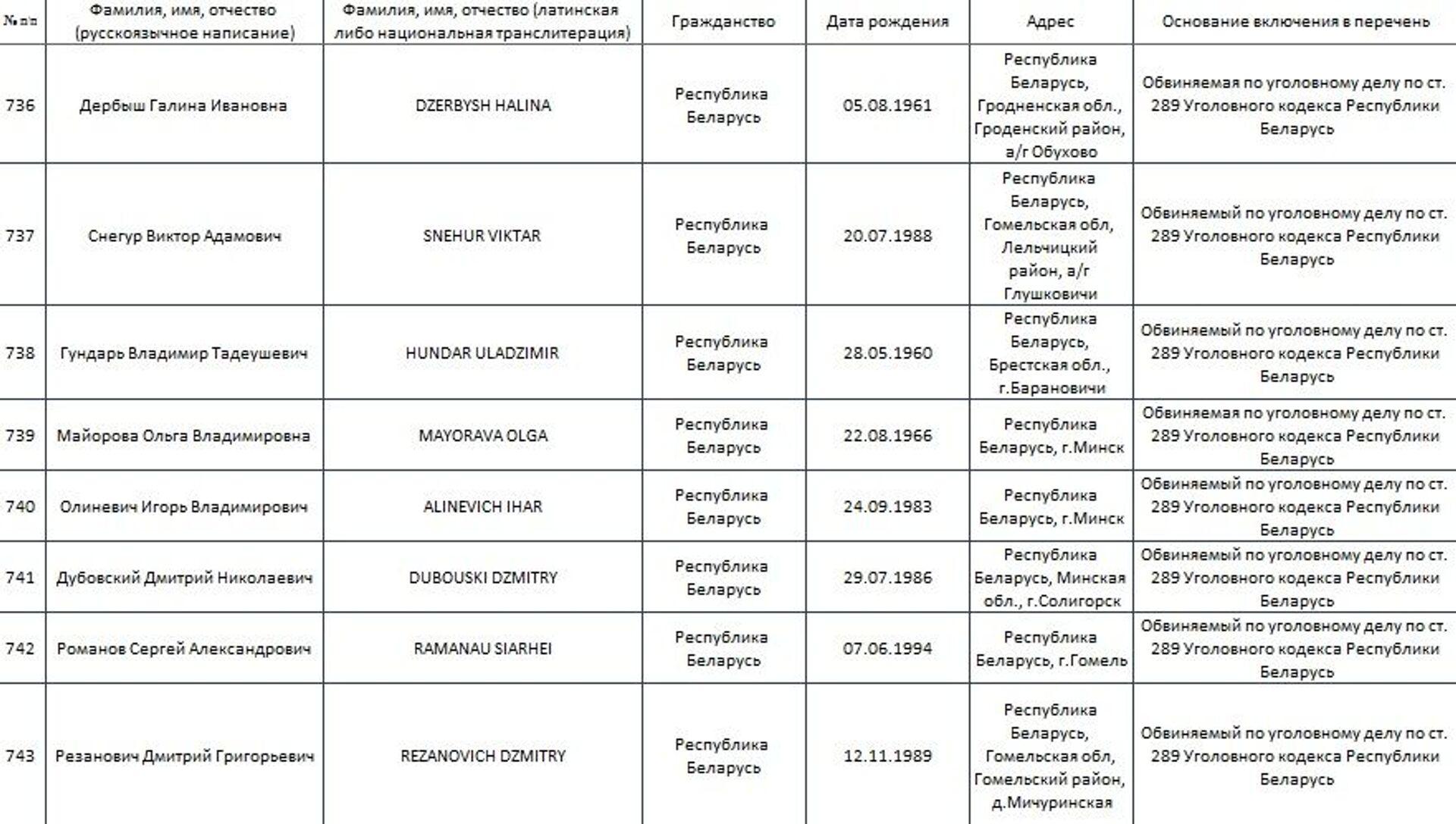 КГБ Беларуси обновил список фамилий обвиненных в терроризме - Sputnik Беларусь, 1920, 15.02.2021