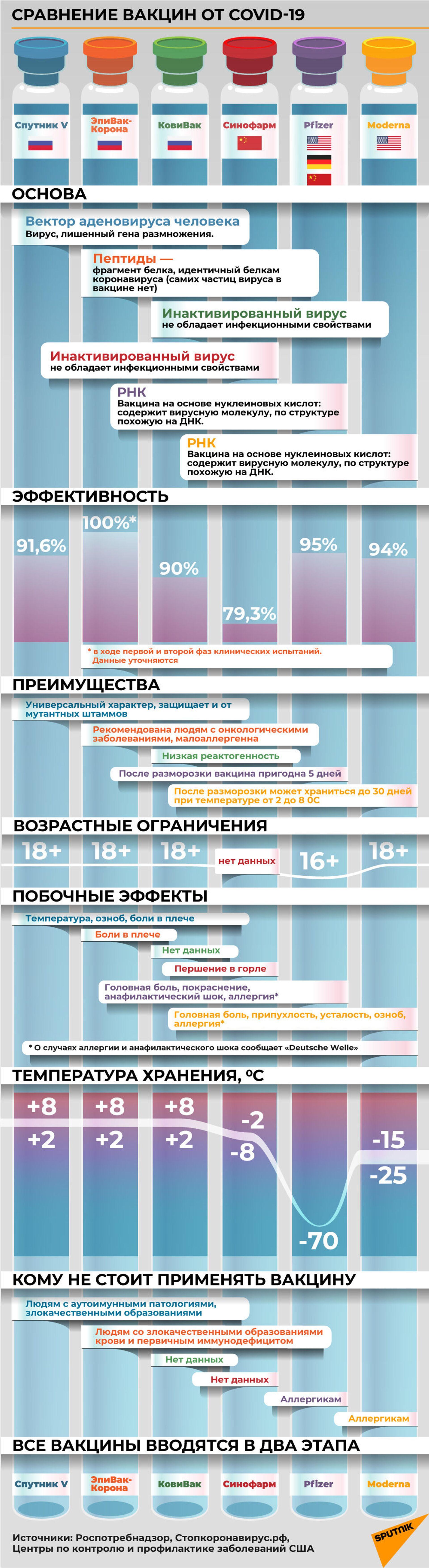 Якой вакцынай лепш прышчапіцца? 5 галоўных міфаў пра вакцынацыю - Sputnik Беларусь, 1920, 19.02.2021