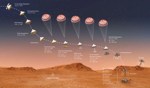 Последовательность спуска и посадки марсохода Perseverance на Марс, выполненная 18 февраля 2021 года - Sputnik Беларусь
