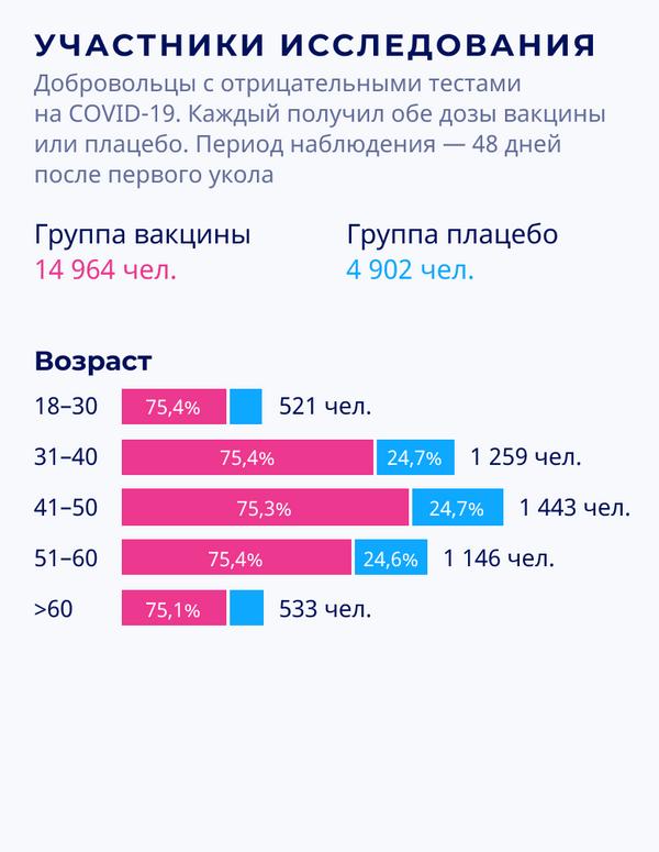 Спутник V: результаты III фазы клинических испытаний – возраст участников исследования - Sputnik Беларусь