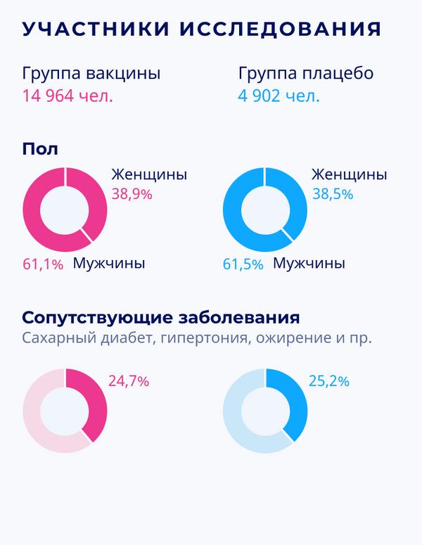 Спутник V: результаты III фазы клинических испытаний – пол и сопутствующие заболевания участников исследования - Sputnik Беларусь