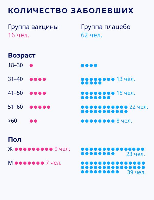 Спутник V: результаты III фазы клинических испытаний – количество заболевших - Sputnik Беларусь