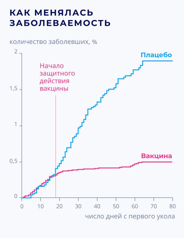 Спутник V: результаты III фазы клинических испытаний – как менялась заболеваемость - Sputnik Беларусь