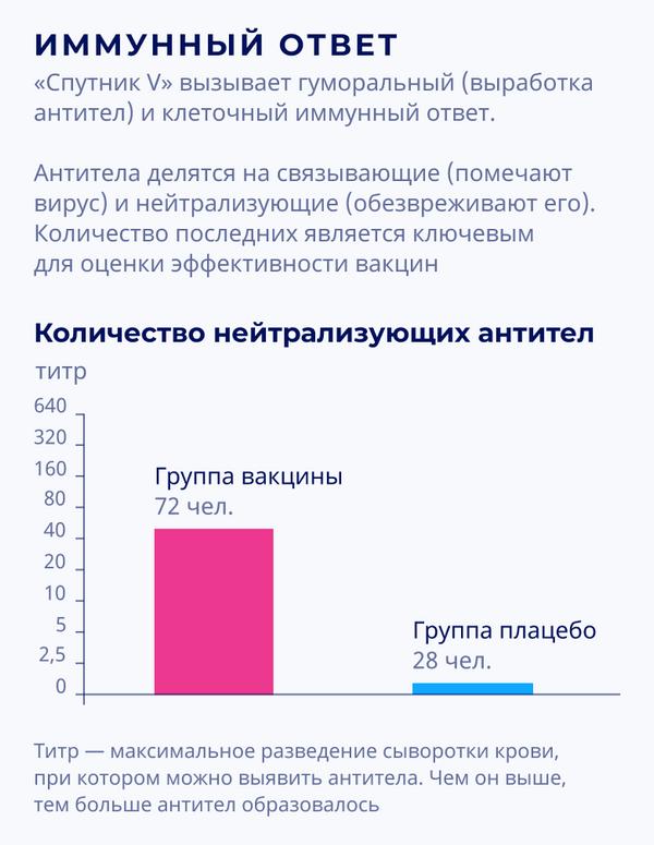 Спутник V: результаты III фазы клинических испытаний – иммунный ответ (количество нейтрализующих антител) - Sputnik Беларусь