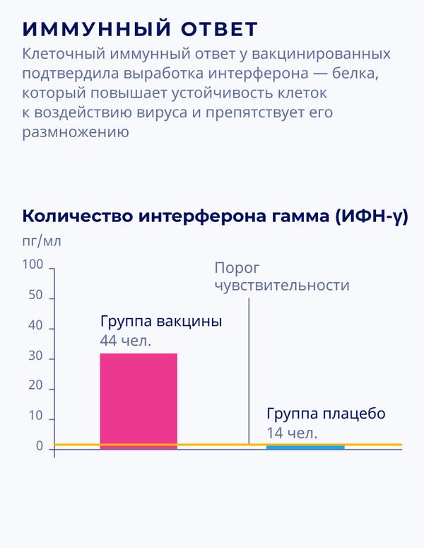Спутник V: результаты III фазы клинических испытаний – иммунный ответ (количество интерферона гамма) - Sputnik Беларусь