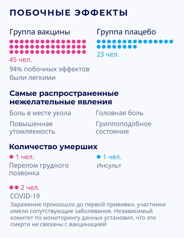 Спутник V: результаты III фазы клинических испытаний – побочные эффекты - Sputnik Беларусь