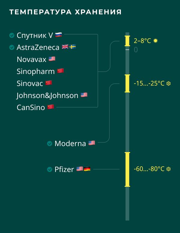 Вакцины от COVID-19: температуры хранения - Sputnik Беларусь