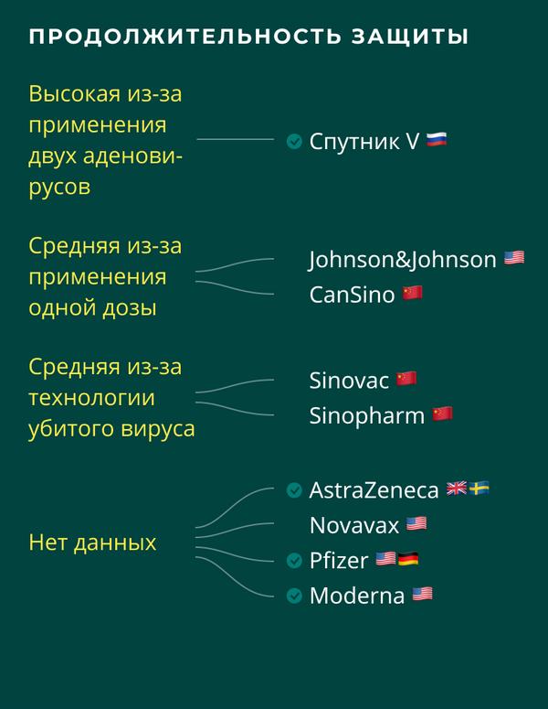 Вакцины от COVID-19: сравнение продолжительности защиты - Sputnik Беларусь