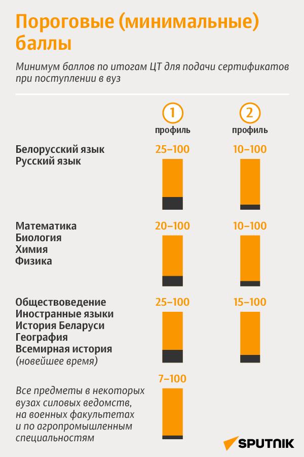 ЦТ-2021 в Беларуси: пороговые (минимальные) баллы - Sputnik Беларусь