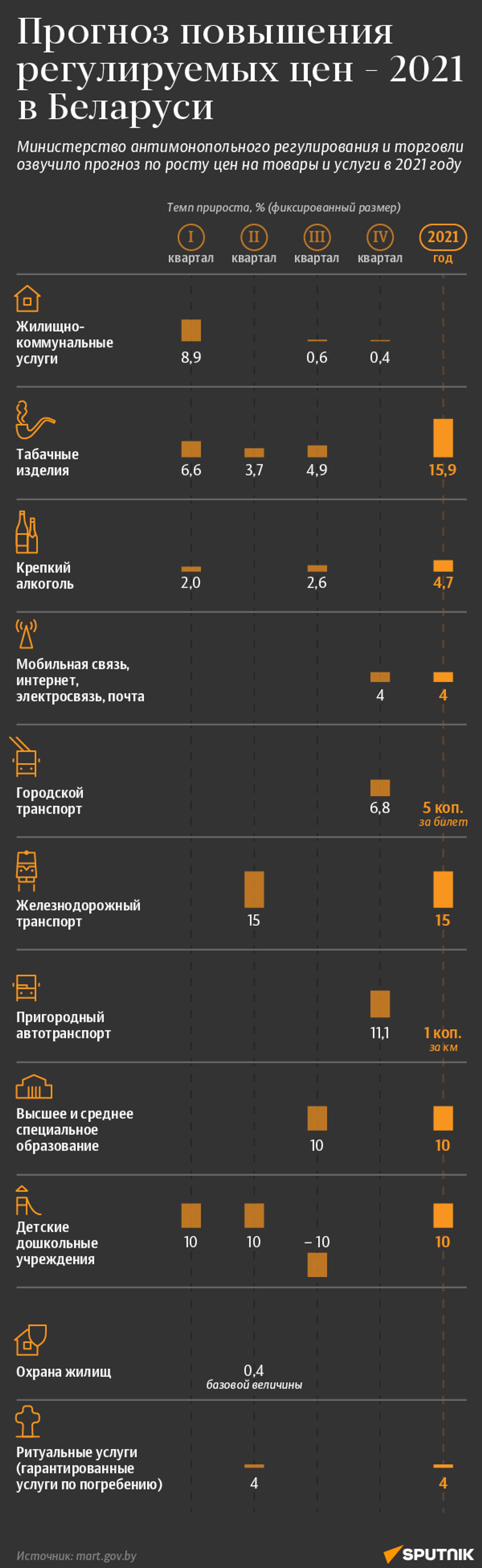 Прогноз повышения регулируемых цен – 2021 в Беларуси - Sputnik Беларусь, 1920, 09.04.2021