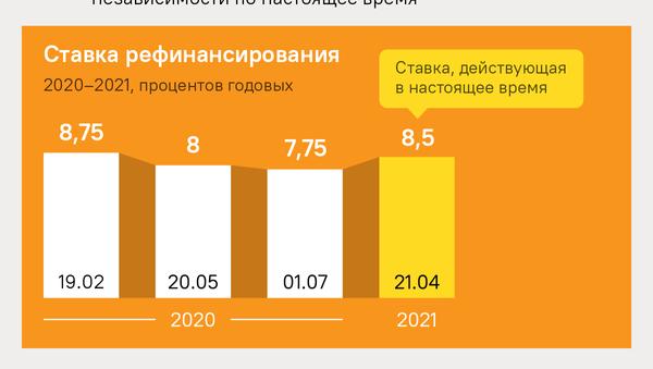Ставка рефинансирования Нацбанка РБ с 21.04.2021 - Sputnik Беларусь
