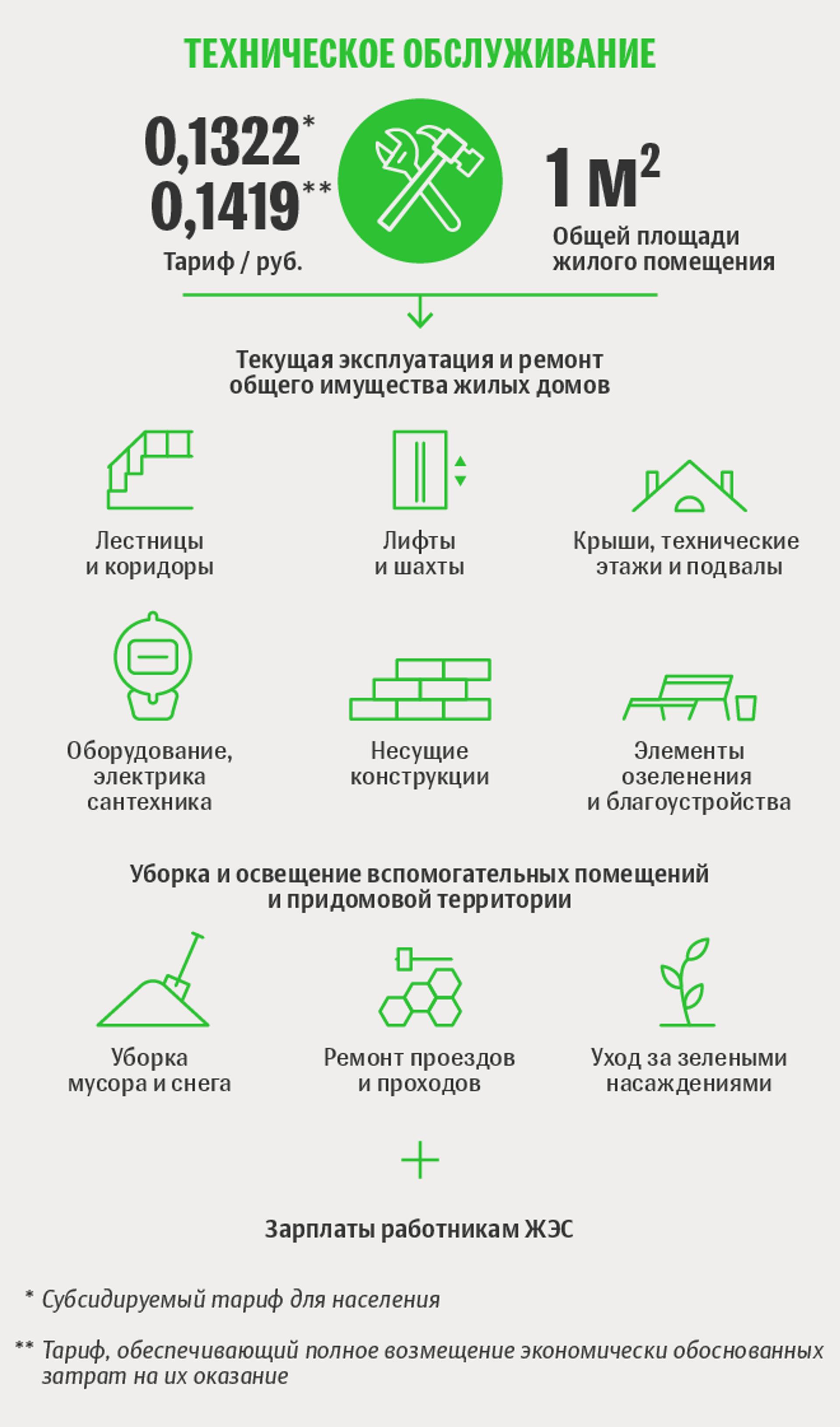 Тарифы белорусской жировки: техническое обслуживание - Sputnik Беларусь, 1920, 29.06.2021