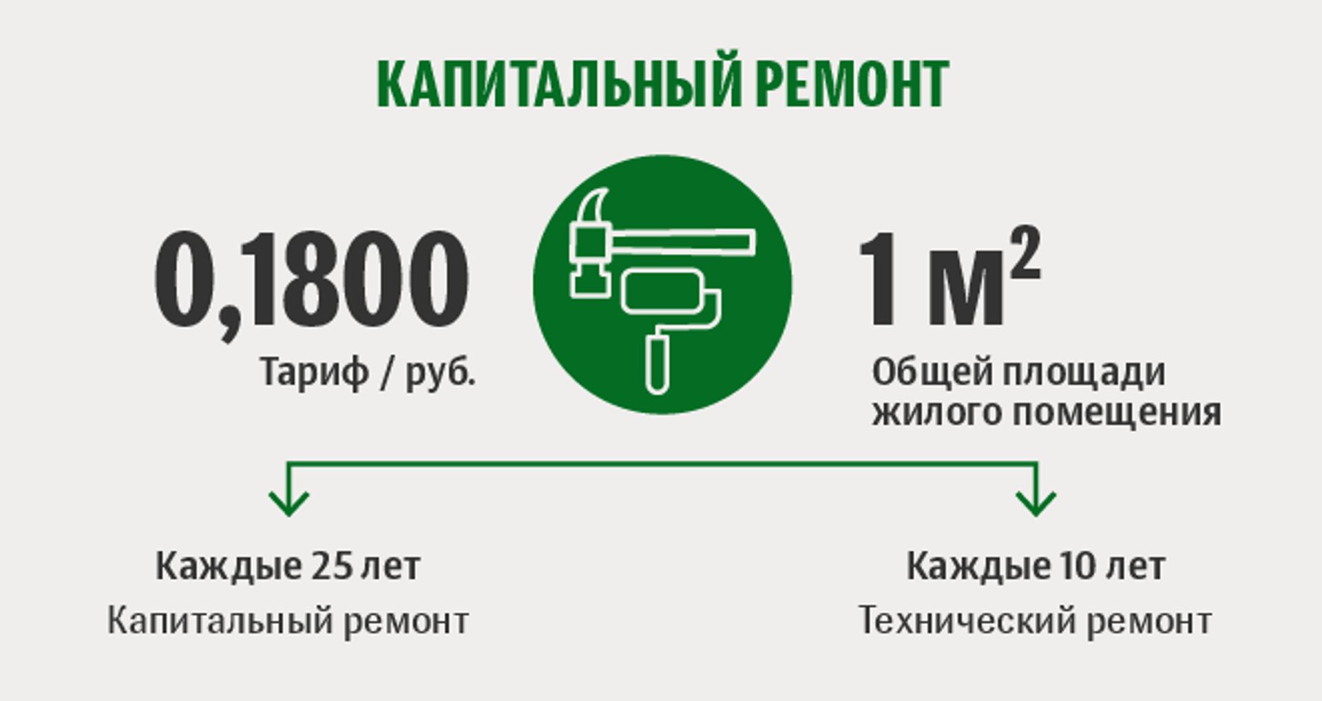 Тарифы белорусской жировки: капитальный ремонт - Sputnik Беларусь, 1920, 29.06.2021