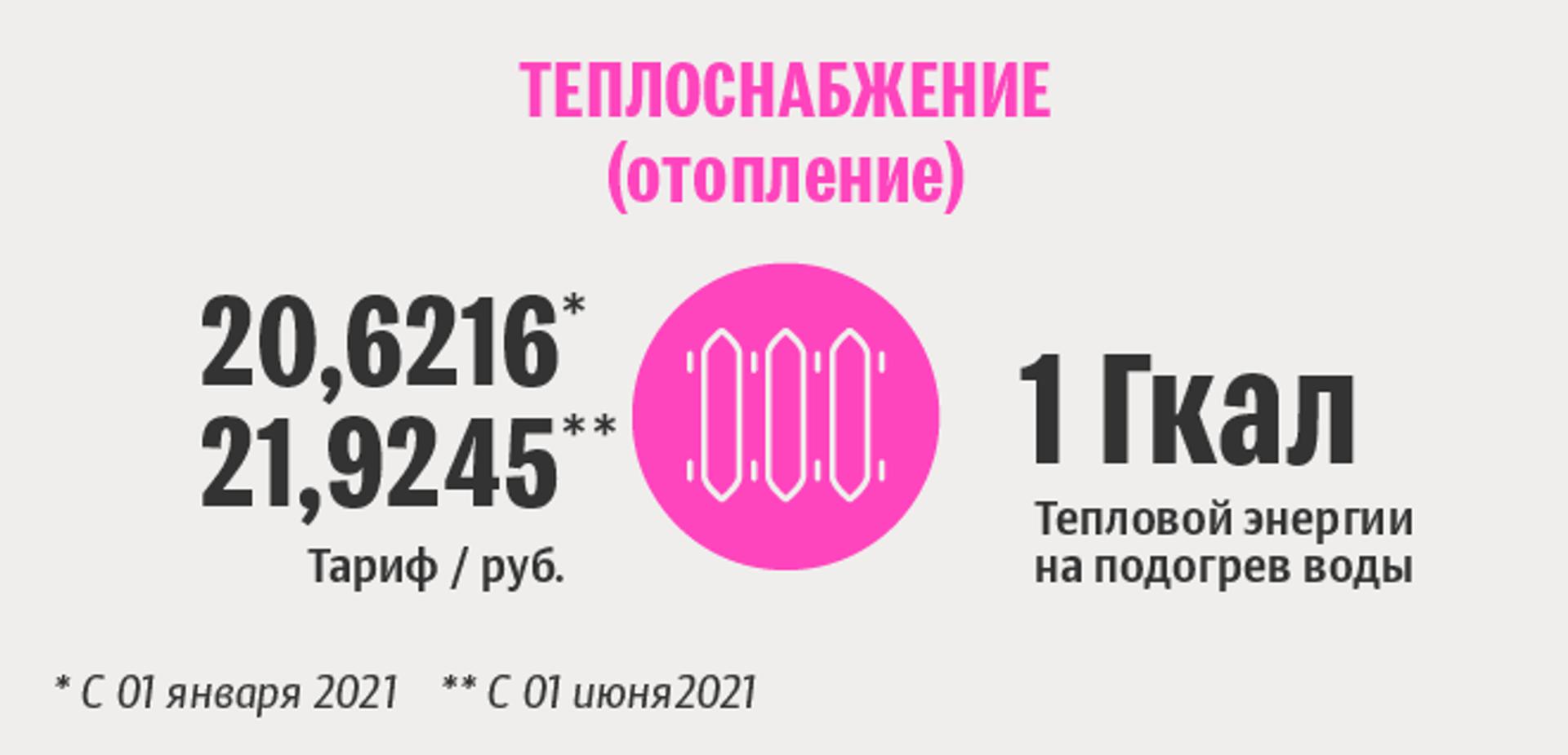 Тарифы белорусской жировки: теплоснабжение - Sputnik Беларусь, 1920, 29.06.2021