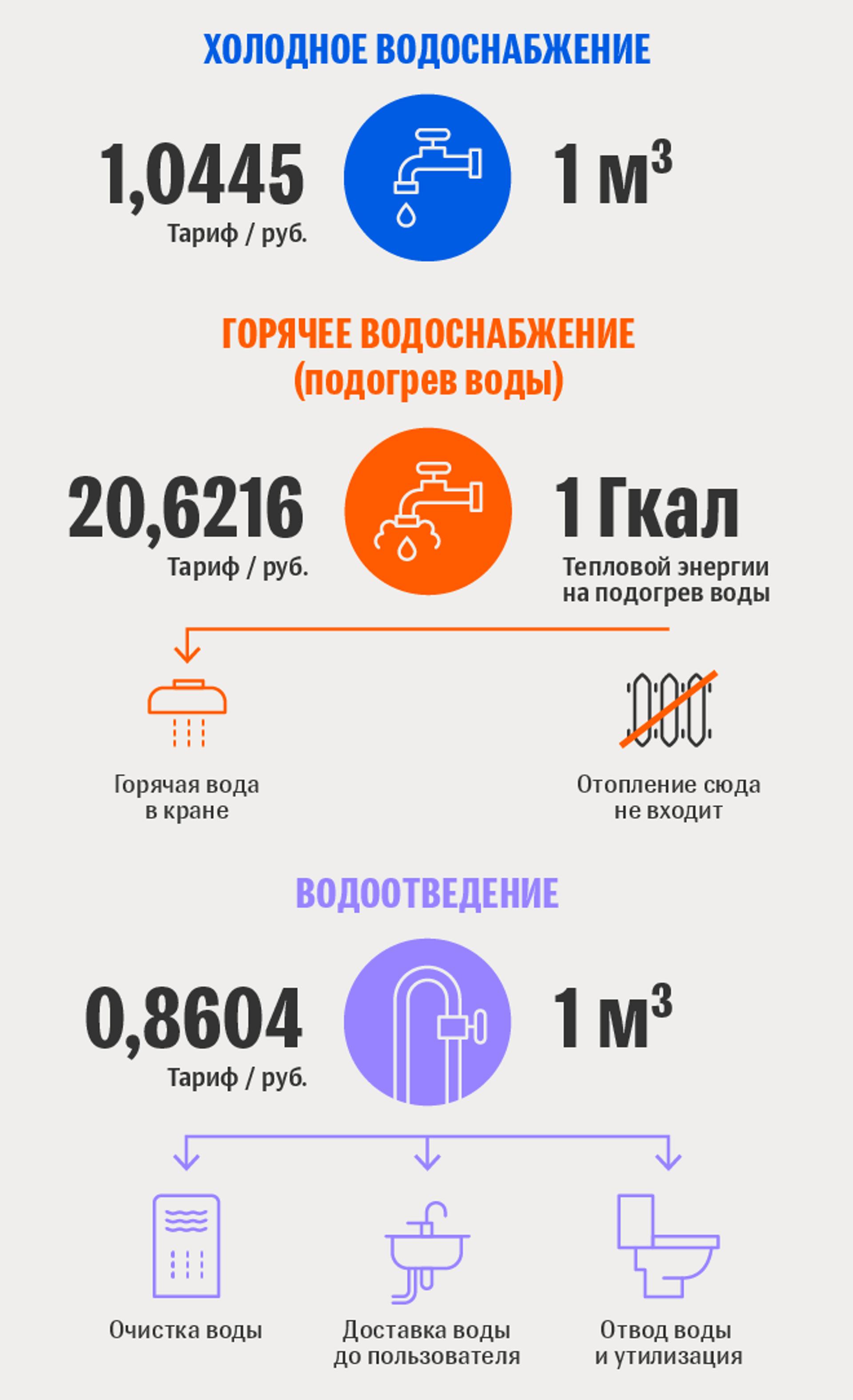 Тарифы белорусской жировки: холодное и горячее водоснабжение, водоотведение - Sputnik Беларусь, 1920, 29.06.2021
