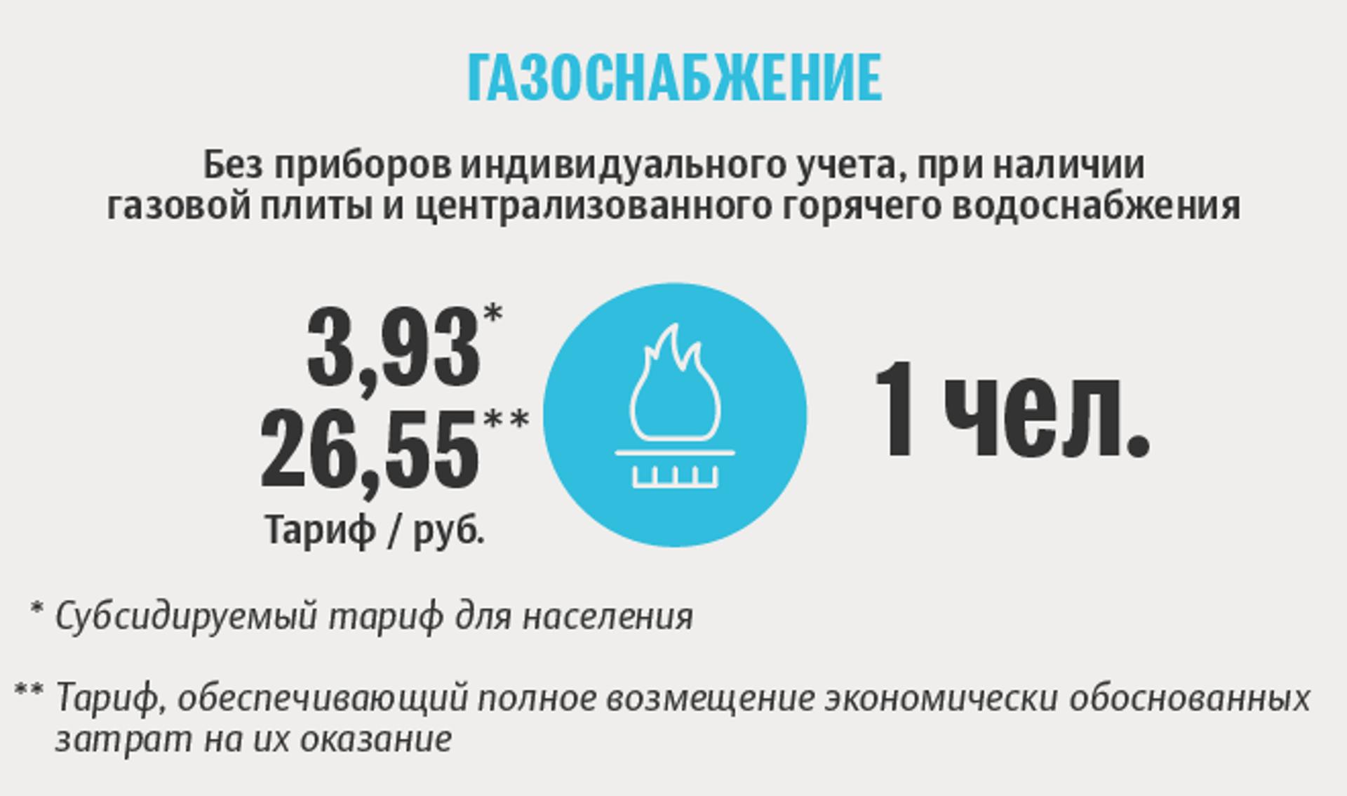 Тарифы белорусской жировки: газоснабжение - Sputnik Беларусь, 1920, 29.06.2021