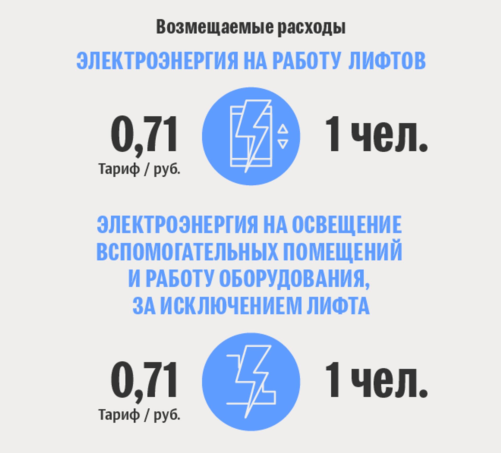 Тарифы белорусской жировки: возмещаемые расходы - Sputnik Беларусь, 1920, 29.06.2021