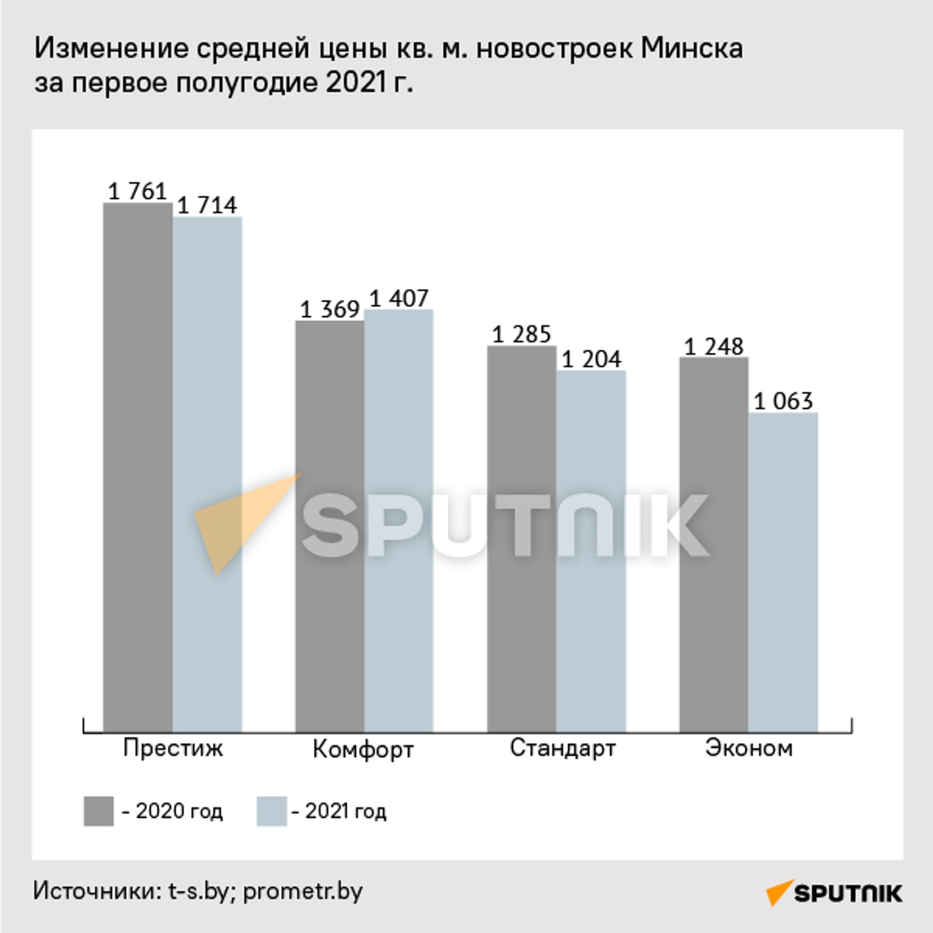 Динамика изменения цен на квартиры в новостройках - Sputnik Беларусь, 1920, 04.08.2021