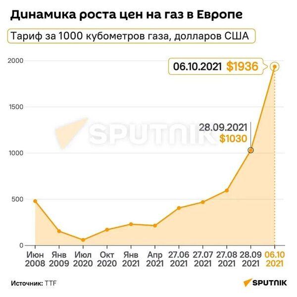 Динамика роста цен на газ в Европе - Sputnik Беларусь