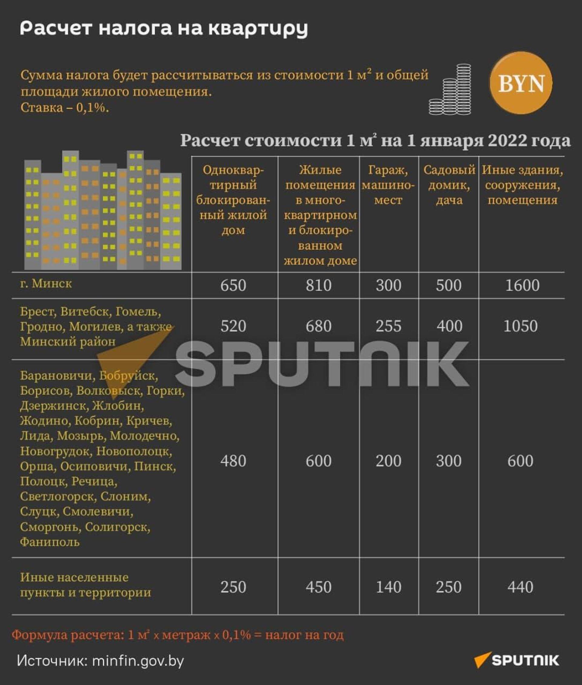 Расчет налога на квартиру - Sputnik Беларусь, 1920, 08.10.2021