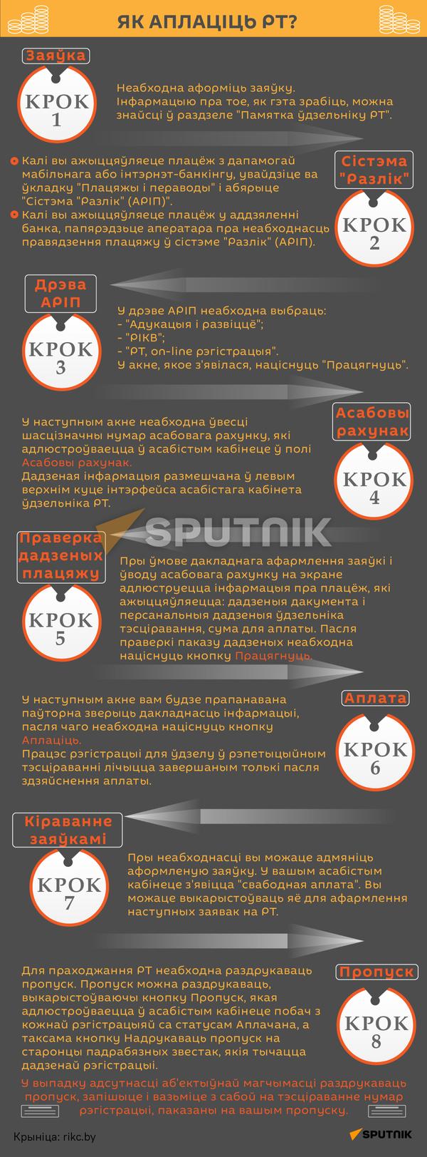 Рэпетыцыйнае тэсціраванне ў Беларусі 2 - Sputnik Беларусь