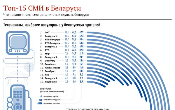 Топ-15 СМИ в Беларуси - Sputnik Беларусь