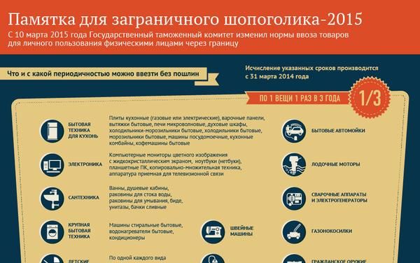 Памятка для заграничного шопоголика-2015 - Sputnik Беларусь