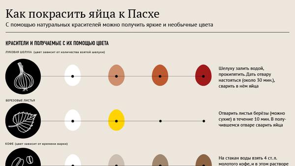 Как покрасить яйца к пасхе - Sputnik Беларусь
