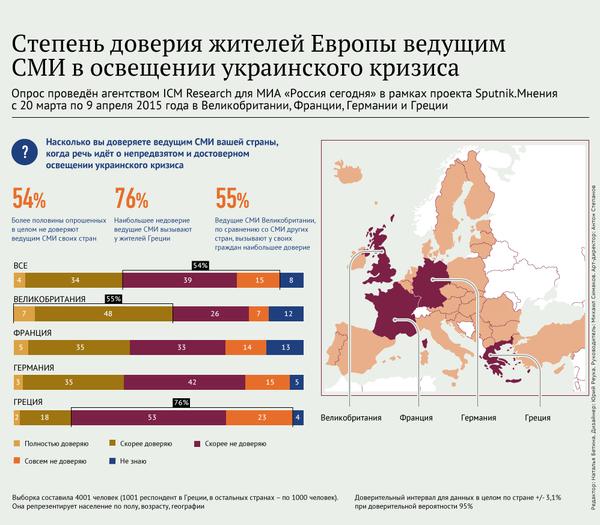 Степень доверия жителей Европы СМИ в освещении украинского кризиса - Sputnik Беларусь