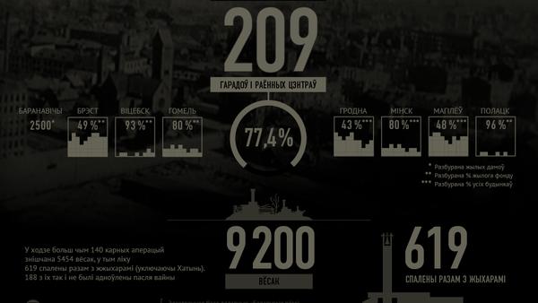 Cтраты Беларусі падчас акупацыі нямецка-фашысцкай Германіяй 1941-1944 гадоў - Sputnik Беларусь