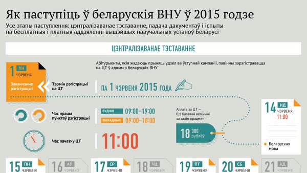 Як паступіць ў беларускія ВНУ ў 2015 годзе - Sputnik Беларусь