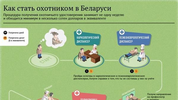 Как стать охотником в Беларуси - Sputnik Беларусь