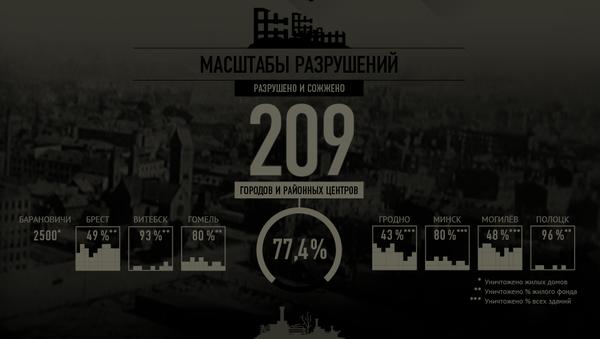 Потери Беларуси в период оккупации немецко-фашистской Германией 1941–1944 годов - Sputnik Беларусь
