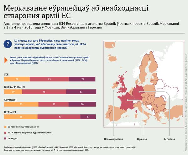 Меркаванне еўрапейцаў аб неабходнасці стварэння арміі ЕС - Sputnik Беларусь