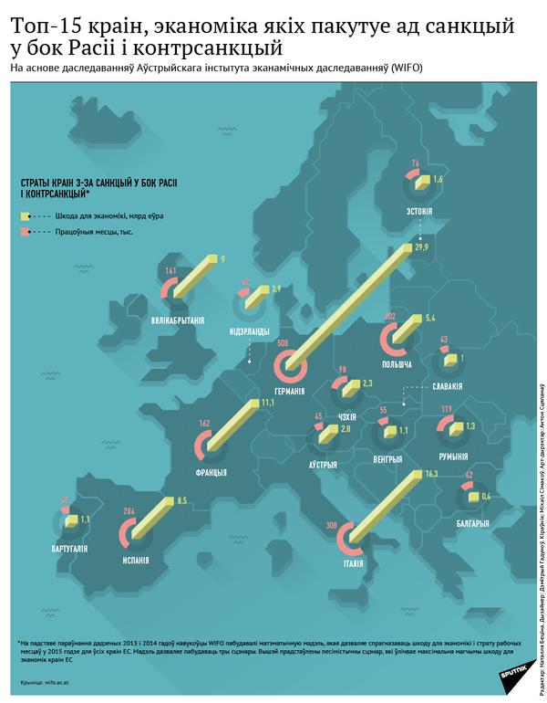 Топ-15 краін, эканоміка якіх пакутуе ад санкцый у бок Расіі і контрсанкцый - Sputnik Беларусь